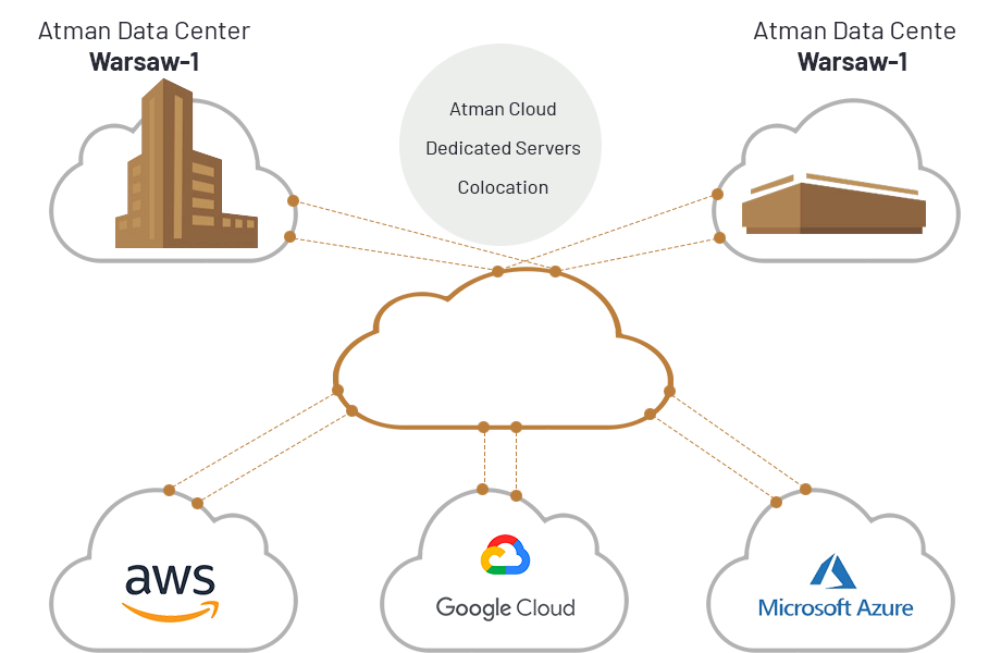 cloud connect diagram
